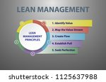 lean management principles on... | Shutterstock .eps vector #1125637988