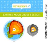 vector infographic   earth and... | Shutterstock .eps vector #112603712