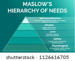 maslow's hierarchy of needs.... | Shutterstock .eps vector #1126616705