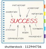 concept of success consists of... | Shutterstock . vector #112944736