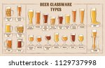 beer types. a visual guide to... | Shutterstock .eps vector #1129737998