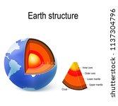earth. internal structure ... | Shutterstock .eps vector #1137304796