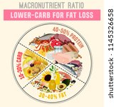 low carbohydrate diet diagram.... | Shutterstock .eps vector #1145326658
