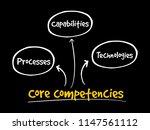 core competencies mind map... | Shutterstock .eps vector #1147561112