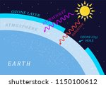 ozone hole  the depletion of... | Shutterstock .eps vector #1150100612