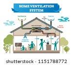 home ventilation system vector... | Shutterstock .eps vector #1151788772
