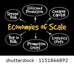 economies of scale mind map...   Shutterstock .eps vector #1151866892