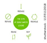 the 5 r's of zero waste living. ... | Shutterstock .eps vector #1155112018
