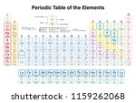 periodic table of the elements... | Shutterstock .eps vector #1159262068