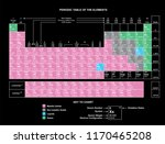 periodic table chart column... | Shutterstock .eps vector #1170465208