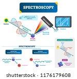 spectroscopy labeled vector... | Shutterstock .eps vector #1176179608
