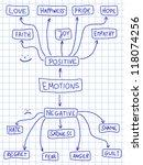 human emotion mind map  ... | Shutterstock .eps vector #118074256