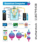quantum computer labeled... | Shutterstock .eps vector #1180795438