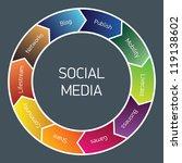 vector diagram of social media. | Shutterstock .eps vector #119138602