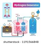 hydrogen generator vector... | Shutterstock .eps vector #1191566848