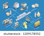 cheese production isometric... | Shutterstock .eps vector #1209178552