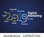 digital marketing 2019 word... | Shutterstock .eps vector #1209637102