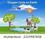 oxygen cycle on earth ... | Shutterstock .eps vector #1215987838