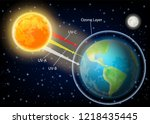 uv radiation diagram. process... | Shutterstock . vector #1218435445