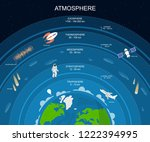 Cartoon Atmosphere Layers Card Poster Background Include of Exosphere,Thermosphere, Mesosphere, Stratosphere and Troposphere Concept Flat Design Style. Vector illustration