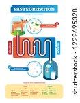 pasteurization vector... | Shutterstock .eps vector #1222695328