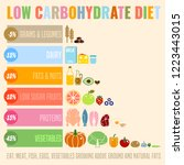 low carbohydrate diet poster.... | Shutterstock .eps vector #1223443015