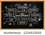 self development  pesonal new... | Shutterstock . vector #1224512035