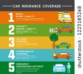 car insurance info graphic for... | Shutterstock .eps vector #1225185268