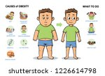 obesity causes and prevention....   Shutterstock .eps vector #1226614798