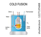 cold fusion. hypothesized type... | Shutterstock .eps vector #1227135688
