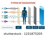 Types Of Radiation Vector...