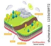 earthquake diagram. vector... | Shutterstock .eps vector #1233658972