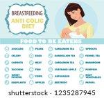 breastfeeding anti colic diet....   Shutterstock .eps vector #1235287945
