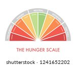 hunger fullness scale 0 to 10... | Shutterstock .eps vector #1241652202