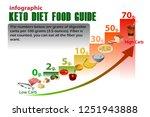 ketogenic diet guide ...   Shutterstock .eps vector #1251943888