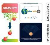 gravity vector illustration.... | Shutterstock .eps vector #1252361452