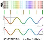 wavelength  frequency  time...   Shutterstock .eps vector #1256742022
