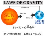 laws of gravity explained by... | Shutterstock . vector #1258174102
