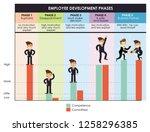 employee development phases... | Shutterstock .eps vector #1258296385