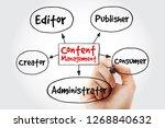 content management contributor... | Shutterstock . vector #1268840632