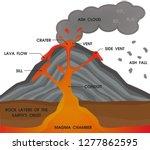 volcano anatomy diagram. vector ...   Shutterstock .eps vector #1277862595