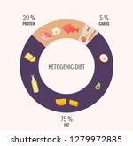 ketogenic diet diagram. healthy ... | Shutterstock .eps vector #1279972885