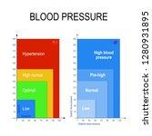 blood pressure chart. the blood ...   Shutterstock .eps vector #1280931895