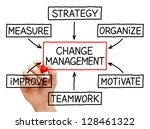 Hand Drawing Change Management...