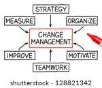 Change Management Flow Chart...