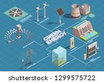 green energy production... | Shutterstock .eps vector #1299575722
