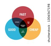 Good  Fast  Cheap Infographic...