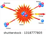 nuclear fusion reaction of... | Shutterstock .eps vector #1318777805