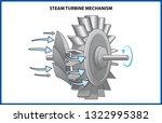 Steam Turbine Rotor Operation....