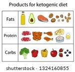 ketogenic diet vector sketch... | Shutterstock .eps vector #1324160855